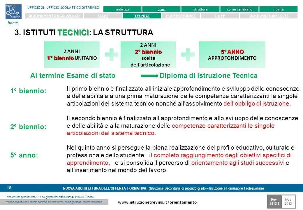 NOV 2012 www.istruzionetreviso.it/orientamento 18 Rev. 2012.1 NUOVA ARCHITETTURA DELLOFFERTA FORMATIVA - (Istruzione Secondaria di secondo grado – Ist
