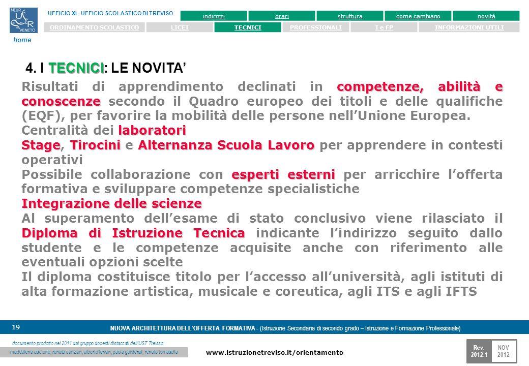 NOV 2012 www.istruzionetreviso.it/orientamento 19 Rev. 2012.1 NUOVA ARCHITETTURA DELLOFFERTA FORMATIVA - (Istruzione Secondaria di secondo grado – Ist