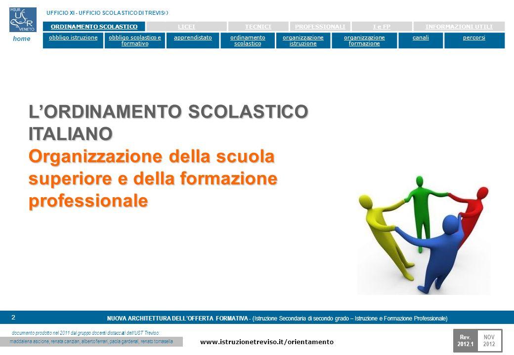 NOV 2012 www.istruzionetreviso.it/orientamento 2 Rev. 2012.1 NUOVA ARCHITETTURA DELLOFFERTA FORMATIVA - (Istruzione Secondaria di secondo grado – Istr
