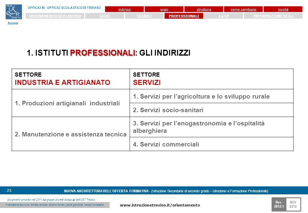 NOV 2012 www.istruzionetreviso.it/orientamento 21 Rev. 2012.1 NUOVA ARCHITETTURA DELLOFFERTA FORMATIVA - (Istruzione Secondaria di secondo grado – Ist