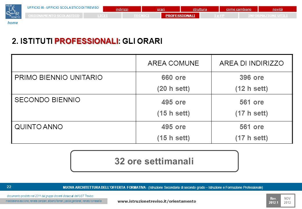 NOV 2012 www.istruzionetreviso.it/orientamento 22 Rev. 2012.1 NUOVA ARCHITETTURA DELLOFFERTA FORMATIVA - (Istruzione Secondaria di secondo grado – Ist