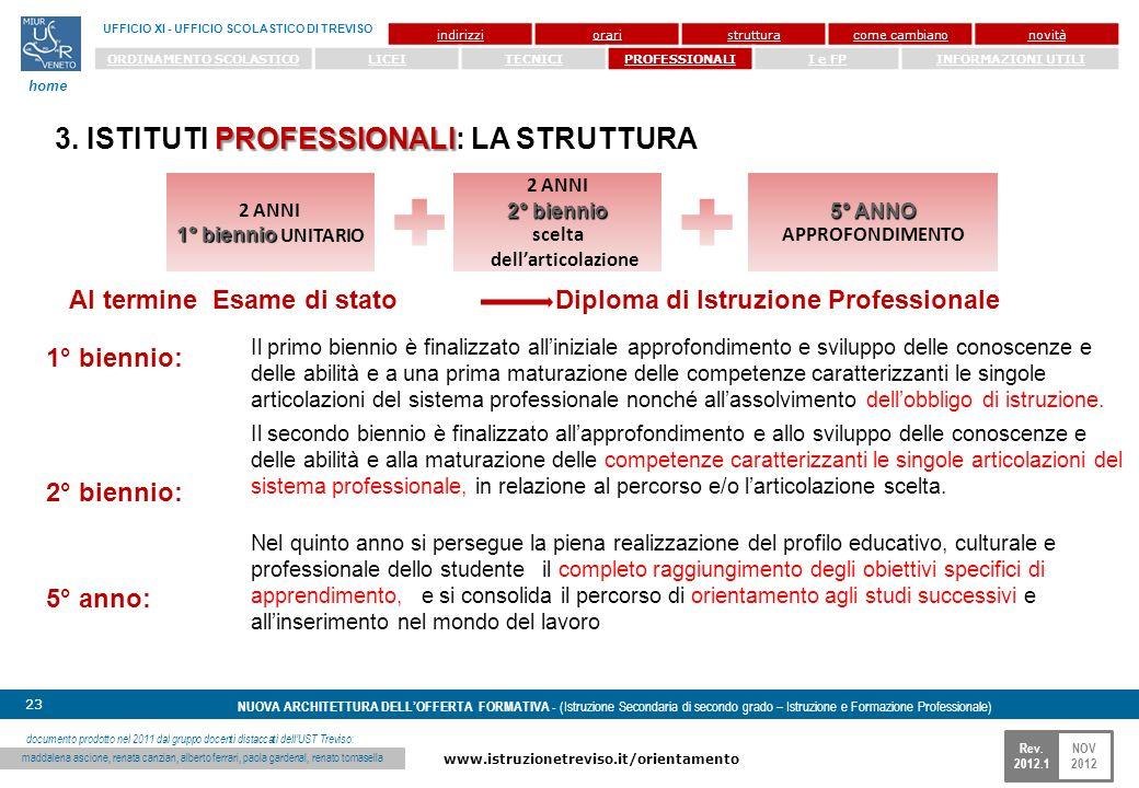 NOV 2012 www.istruzionetreviso.it/orientamento 23 Rev. 2012.1 NUOVA ARCHITETTURA DELLOFFERTA FORMATIVA - (Istruzione Secondaria di secondo grado – Ist