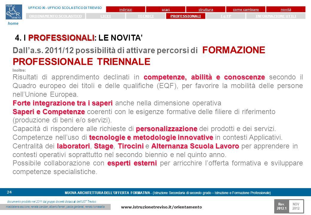 NOV 2012 www.istruzionetreviso.it/orientamento 24 Rev. 2012.1 NUOVA ARCHITETTURA DELLOFFERTA FORMATIVA - (Istruzione Secondaria di secondo grado – Ist