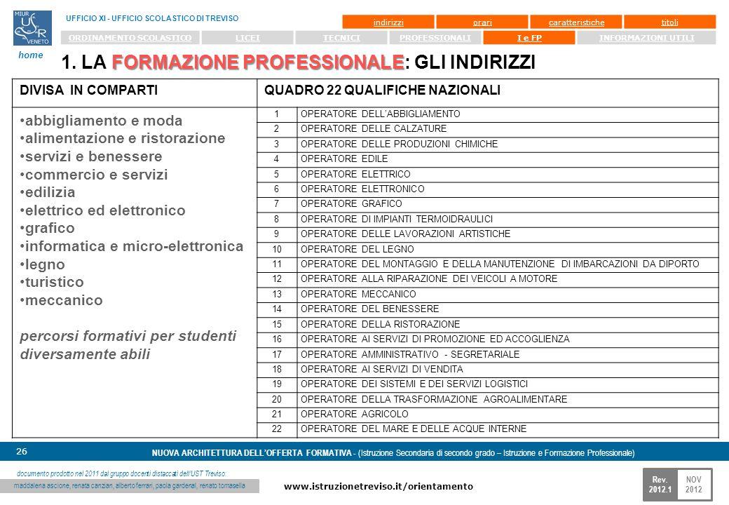 NOV 2012 www.istruzionetreviso.it/orientamento 26 Rev. 2012.1 NUOVA ARCHITETTURA DELLOFFERTA FORMATIVA - (Istruzione Secondaria di secondo grado – Ist