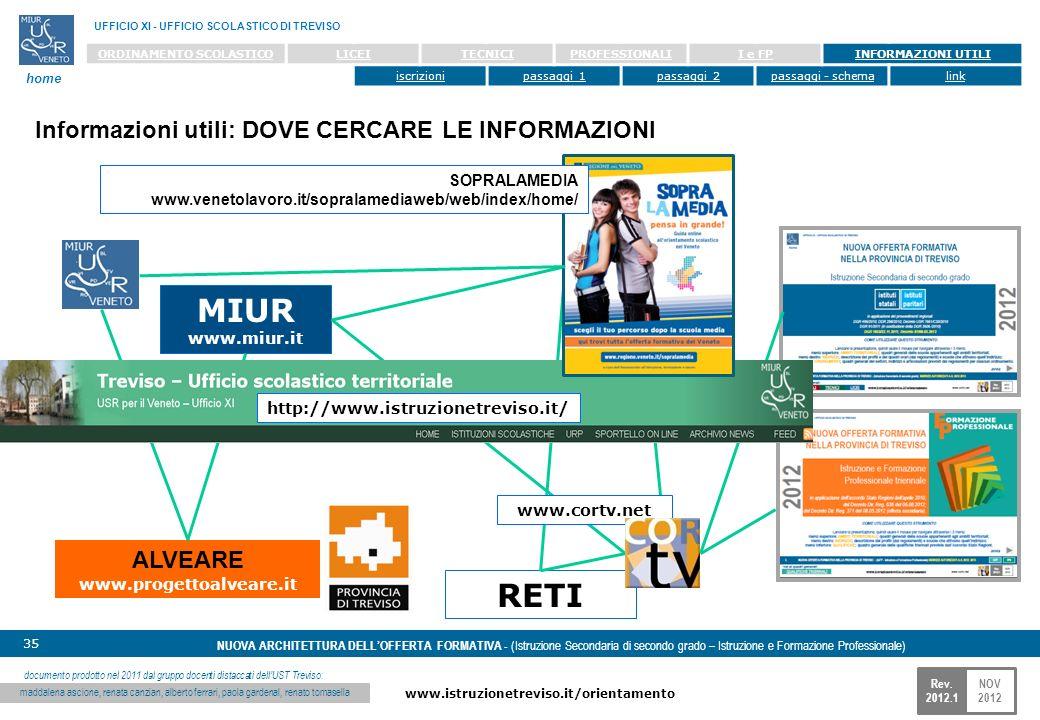 NOV 2012 www.istruzionetreviso.it/orientamento 35 Rev. 2012.1 NUOVA ARCHITETTURA DELLOFFERTA FORMATIVA - (Istruzione Secondaria di secondo grado – Ist