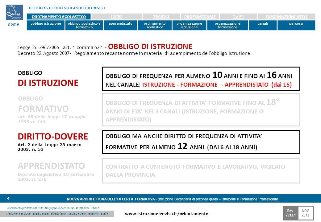 NOV 2012 www.istruzionetreviso.it/orientamento 4 Rev. 2012.1 NUOVA ARCHITETTURA DELLOFFERTA FORMATIVA - (Istruzione Secondaria di secondo grado – Istr