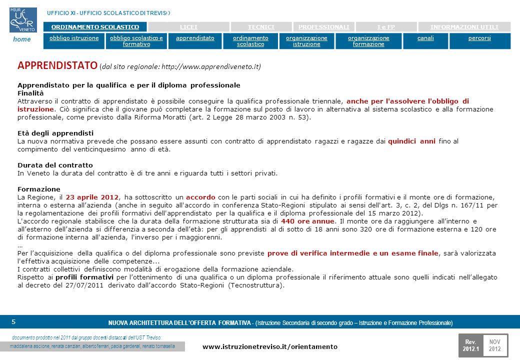 NOV 2012 www.istruzionetreviso.it/orientamento 5 Rev. 2012.1 NUOVA ARCHITETTURA DELLOFFERTA FORMATIVA - (Istruzione Secondaria di secondo grado – Istr