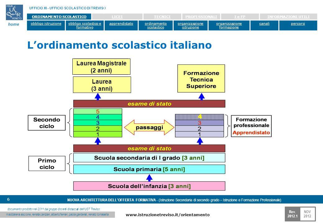 NOV 2012 www.istruzionetreviso.it/orientamento 6 Rev. 2012.1 NUOVA ARCHITETTURA DELLOFFERTA FORMATIVA - (Istruzione Secondaria di secondo grado – Istr