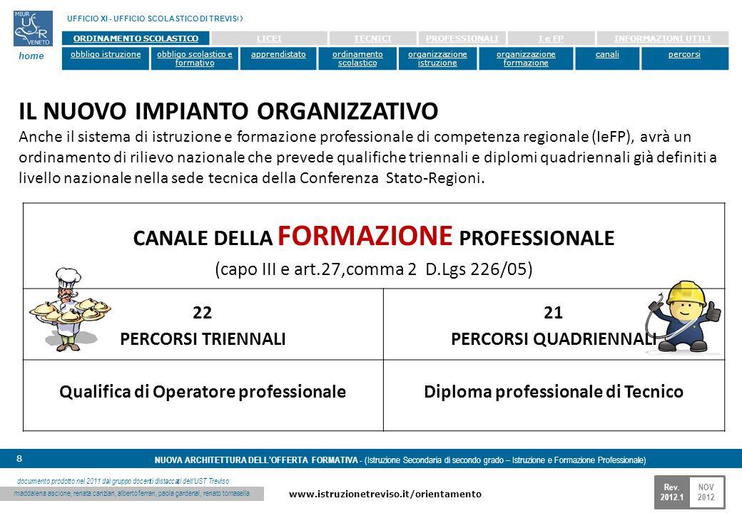 NOV 2012 www.istruzionetreviso.it/orientamento 8 Rev. 2012.1 NUOVA ARCHITETTURA DELLOFFERTA FORMATIVA - (Istruzione Secondaria di secondo grado – Istr