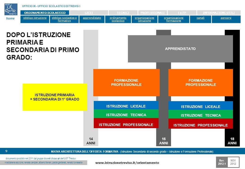 NOV 2012 www.istruzionetreviso.it/orientamento 9 Rev. 2012.1 NUOVA ARCHITETTURA DELLOFFERTA FORMATIVA - (Istruzione Secondaria di secondo grado – Istr
