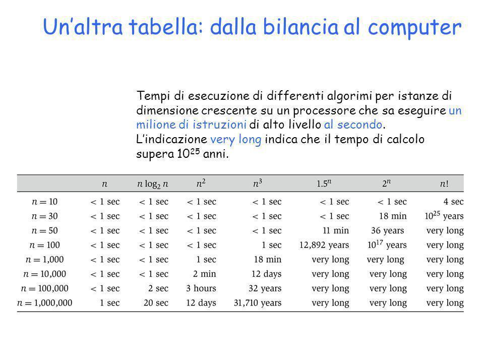 Unaltra tabella: dalla bilancia al computer Tempi di esecuzione di differenti algorimi per istanze di dimensione crescente su un processore che sa ese