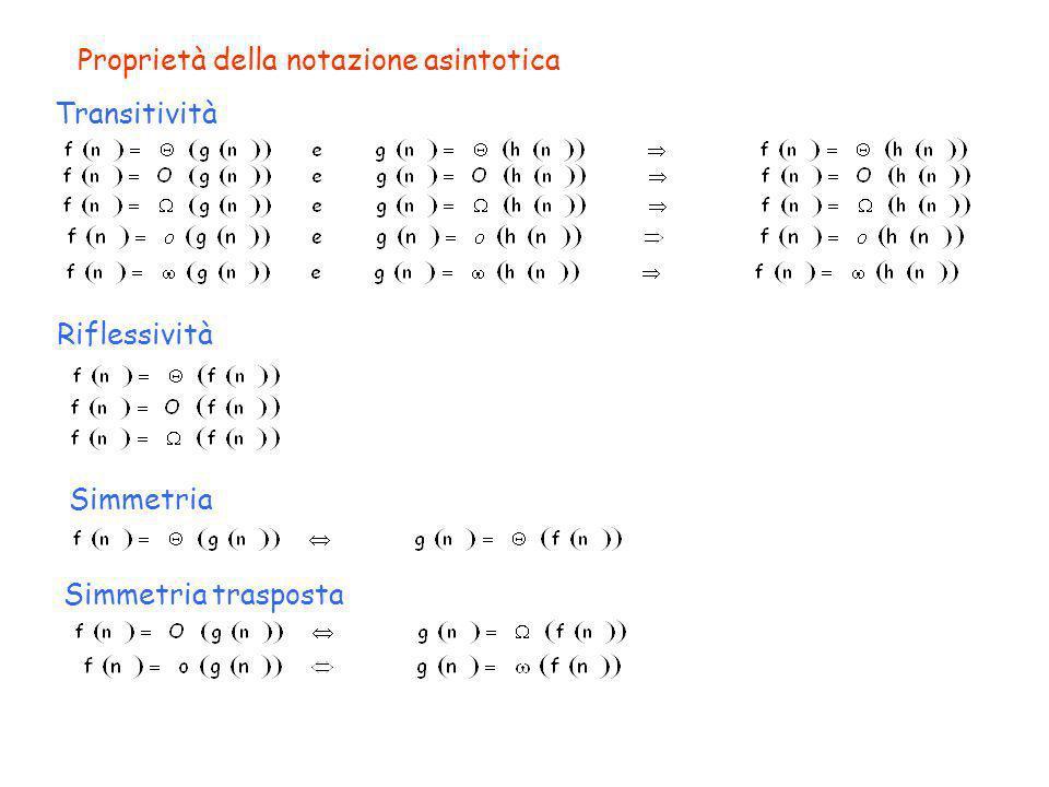Proprietà della notazione asintotica Transitività Riflessività Simmetria Simmetria trasposta