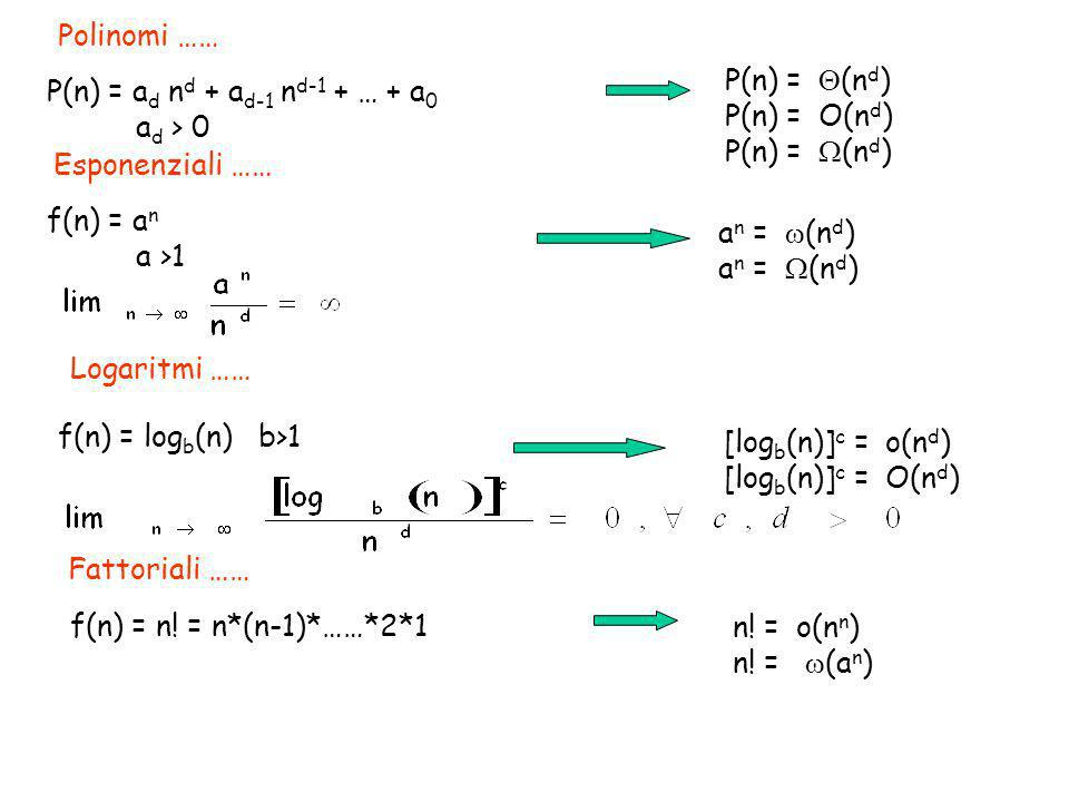 Logaritmi …… Esponenziali …… Polinomi …… Fattoriali …… P(n) = a d n d + a d-1 n d-1 + … + a 0 a d > 0 f(n) = a n a >1 P(n) = (n d ) P(n) = O(n d ) P(n