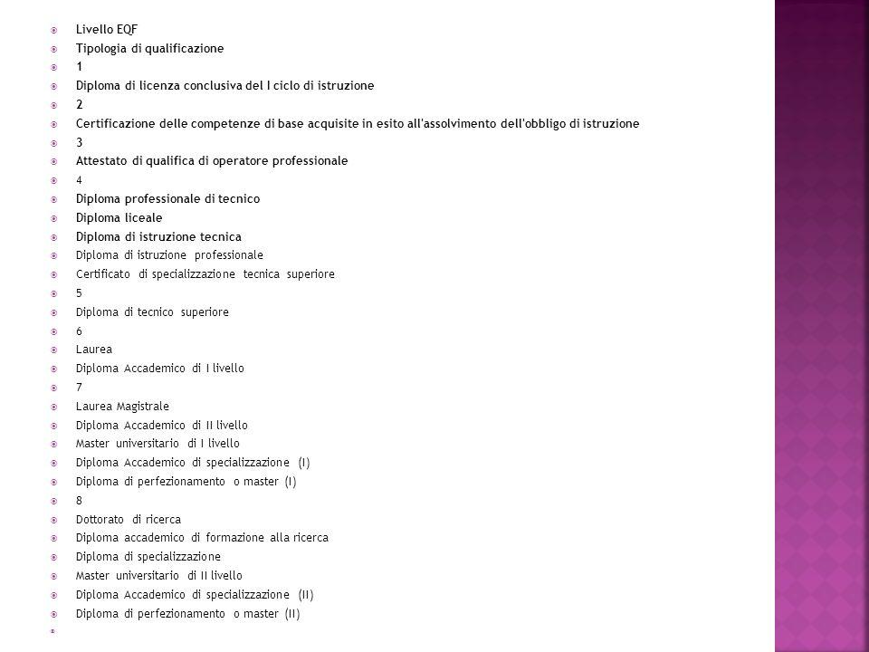 Livello EQF Tipologia di qualificazione 1 Diploma di licenza conclusiva del I ciclo di istruzione 2 Certificazione delle competenze di base acquisite