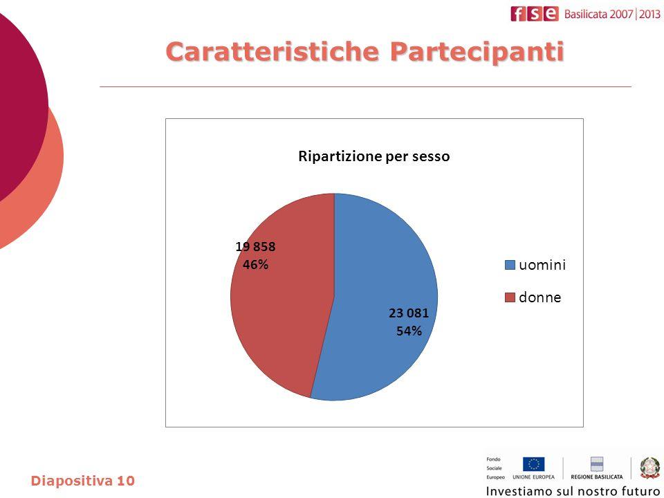 Caratteristiche Partecipanti Diapositiva 10