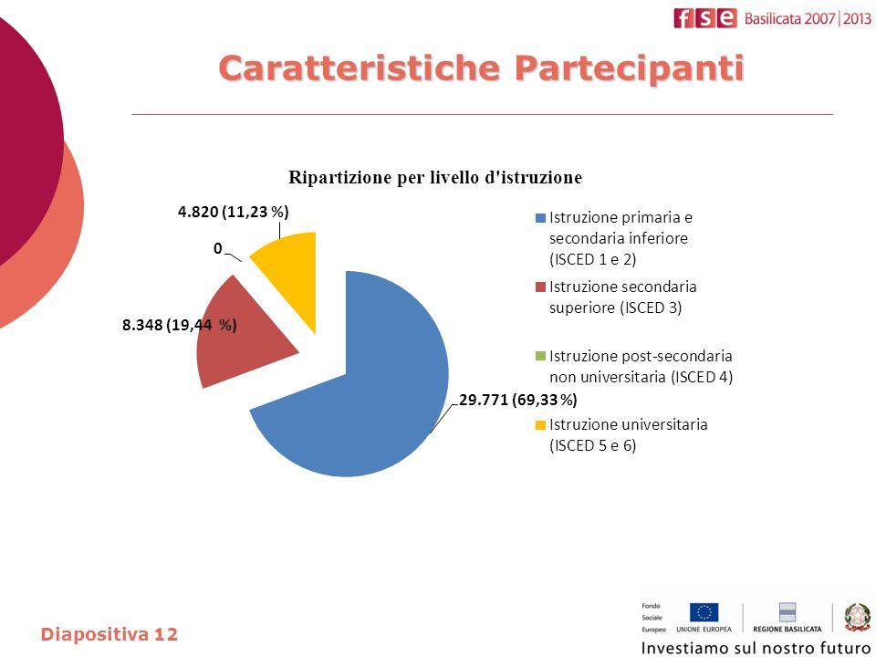 Caratteristiche Partecipanti Diapositiva 12