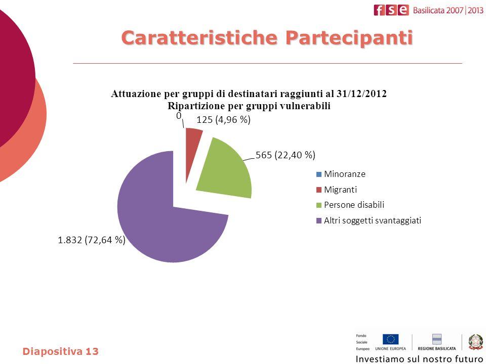 Caratteristiche Partecipanti Diapositiva 13