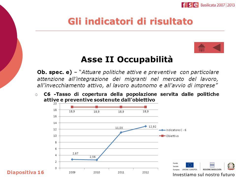 Gli indicatori di risultato Asse II Occupabilità Ob.