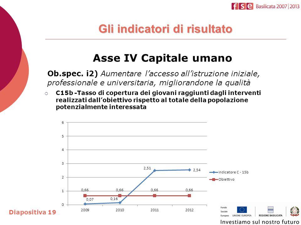 Gli indicatori di risultato Asse IV Capitale umano Ob.spec.