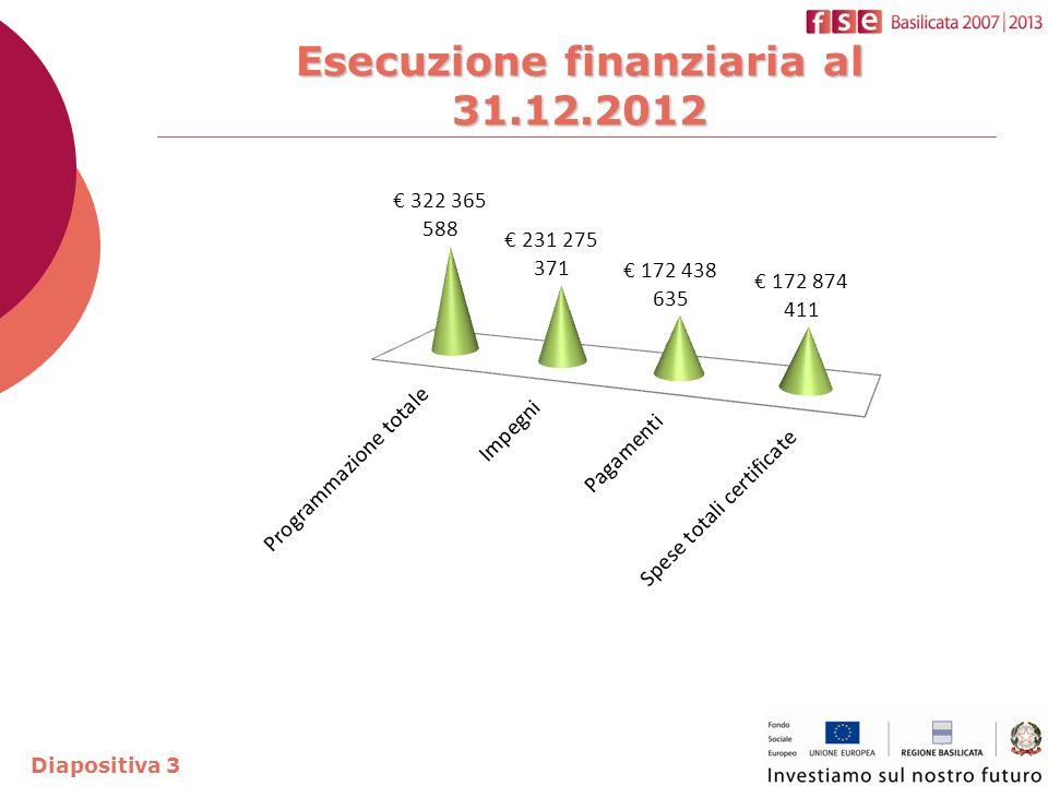 Esecuzione finanziaria al 31.12.2012 Diapositiva 3