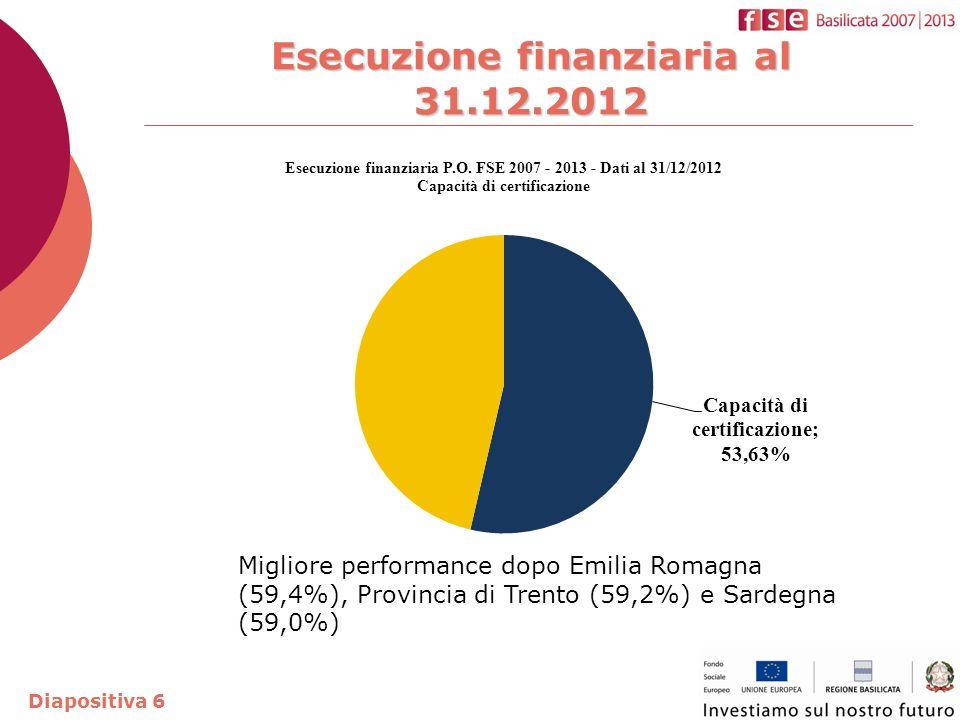 Esecuzione finanziaria al 31.12.2012 Diapositiva 6 Migliore performance dopo Emilia Romagna (59,4%), Provincia di Trento (59,2%) e Sardegna (59,0%)