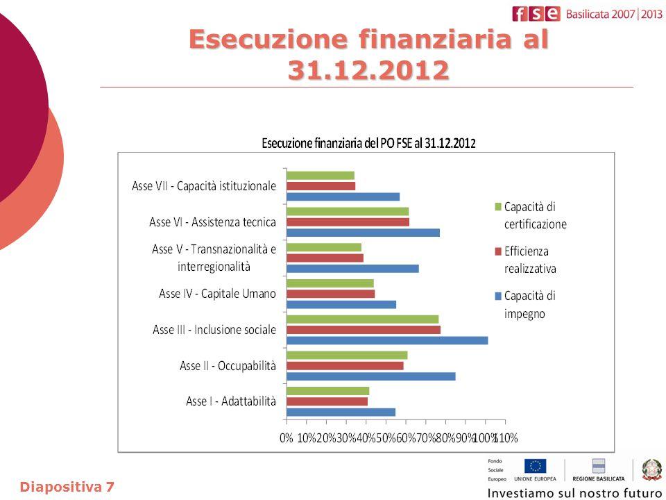 Esecuzione finanziaria al 31.12.2012 Diapositiva 7