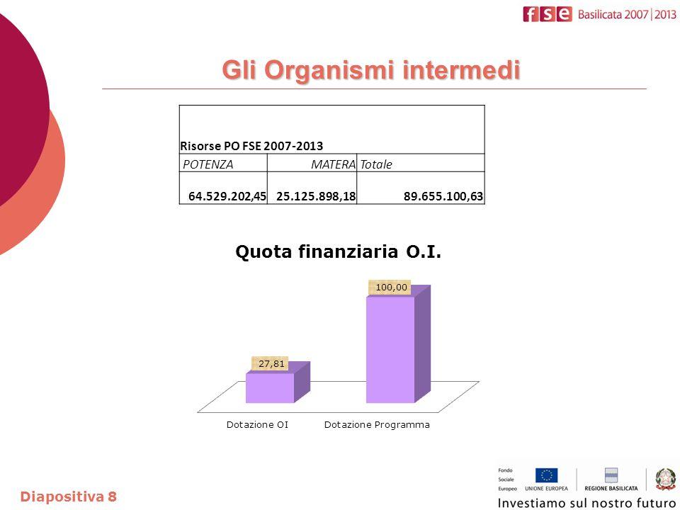 Gli Organismi intermedi Diapositiva 8 Risorse PO FSE 2007-2013 POTENZA MATERA Totale 64.529.202,45 25.125.898,18 89.655.100,63