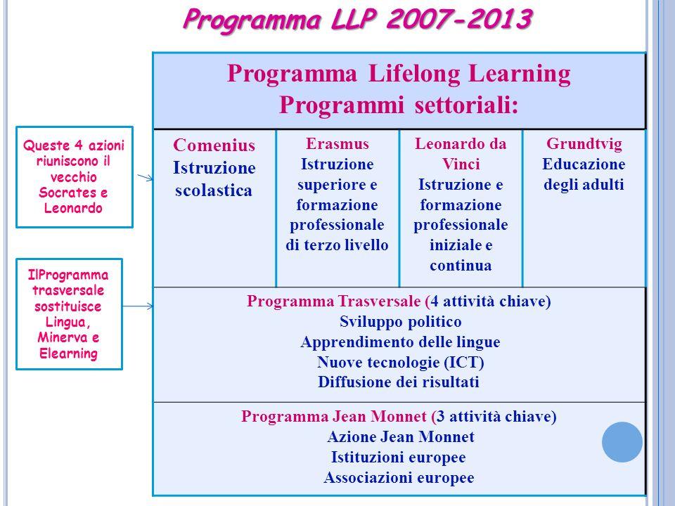 Programma LLP 2007-2013 Programma Lifelong Learning Programmi settoriali: Comenius Istruzione scolastica Erasmus Istruzione superiore e formazione pro