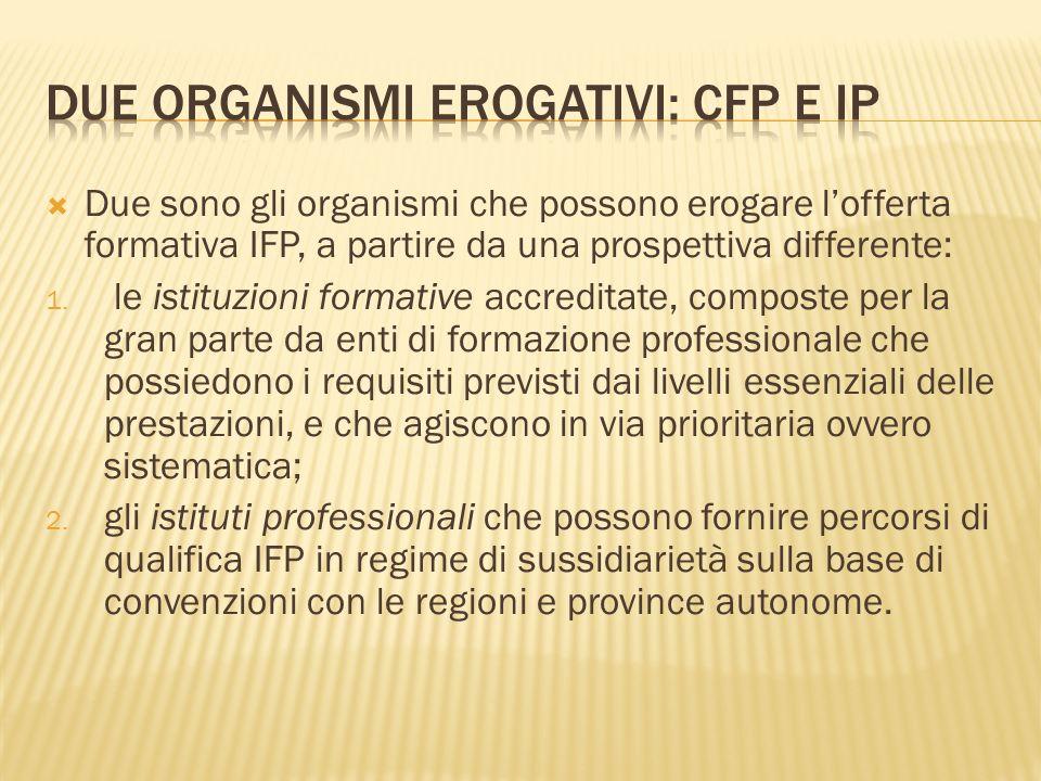 Due sono gli organismi che possono erogare lofferta formativa IFP, a partire da una prospettiva differente: 1.