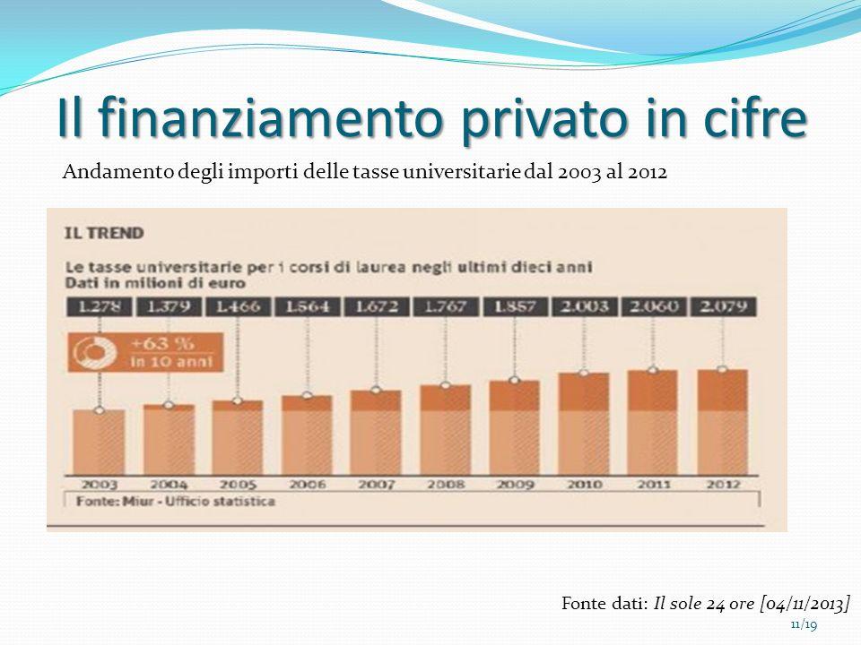 Il finanziamento privato in cifre Fonte dati: Il sole 24 ore [04/11/2013] 11/19 Andamento degli importi delle tasse universitarie dal 2003 al 2012