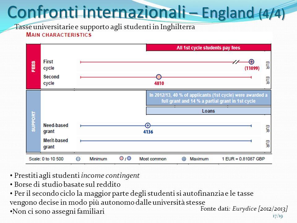 17/19 Prestiti agli studenti income contingent Borse di studio basate sul reddito Per il secondo ciclo la maggior parte degli studenti si autofinanzia