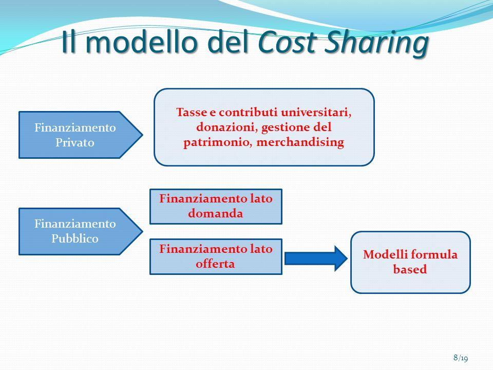 Il modello del Cost Sharing Finanziamento Privato Finanziamento Pubblico Finanziamento lato domanda Finanziamento lato offerta Modelli formula based T