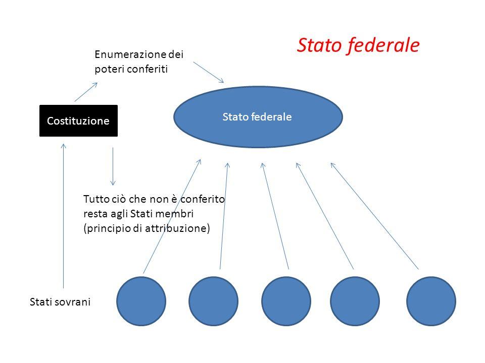 Stati sovrani Stato federale Costituzione Enumerazione dei poteri conferiti Tutto ciò che non è conferito resta agli Stati membri (principio di attrib