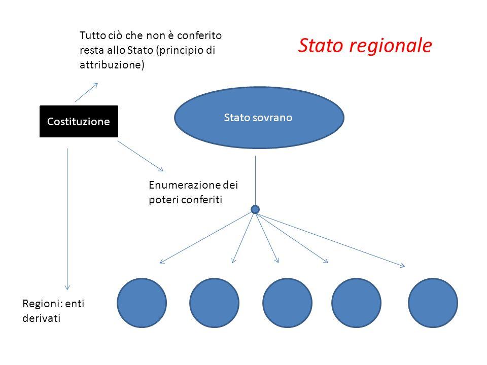 Regioni: enti derivati Stato sovrano Costituzione Enumerazione dei poteri conferiti Tutto ciò che non è conferito resta allo Stato (principio di attri