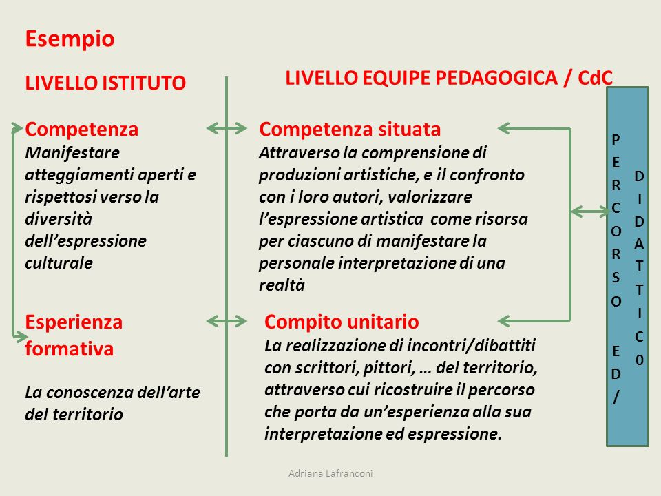 Adriana Lafranconi LIVELLO ISTITUTO LIVELLO EQUIPE PEDAGOGICA / CdC Esempio Competenza Manifestare atteggiamenti aperti e rispettosi verso la diversit