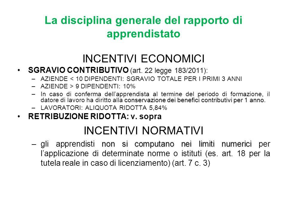 La disciplina generale del rapporto di apprendistato INCENTIVI ECONOMICI SGRAVIO CONTRIBUTIVO (art. 22 legge 183/2011): –AZIENDE < 10 DIPENDENTI: SGRA