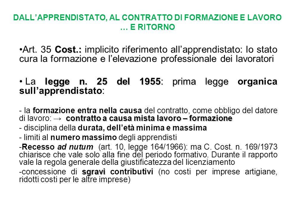 DALLAPPRENDISTATO, AL CONTRATTO DI FORMAZIONE E LAVORO … E RITORNO Cost.:Art. 35 Cost.: implicito riferimento allapprendistato: lo stato cura la forma