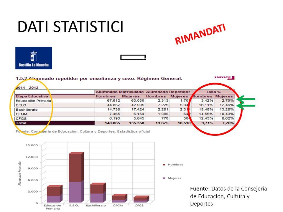 DATI STATISTICI RIMANDATI Fuente: Datos de la Consejería de Educación, Cultura y Deportes