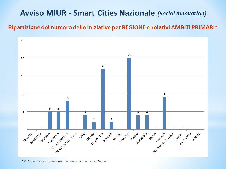 Ripartizione del numero delle iniziative per REGIONE e relativi AMBITI PRIMARI * * All interno di ciascun progetto sono coinvolte anche più Regioni Avviso MIUR - Smart Cities Nazionale (Social Innovation)