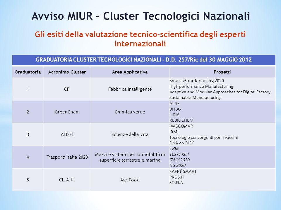 GRADUATORIA CLUSTER TECNOLOGICI NAZIONALI - D.D.