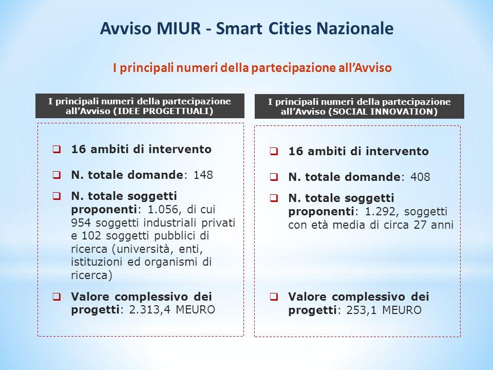 I principali numeri della partecipazione allAvviso 16 ambiti di intervento N.