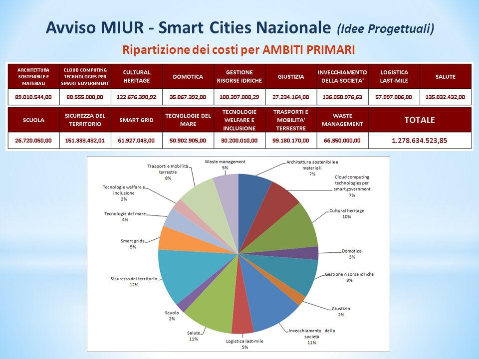 Ripartizione dei costi per AMBITI PRIMARI Avviso MIUR - Smart Cities Nazionale (Idee Progettuali)