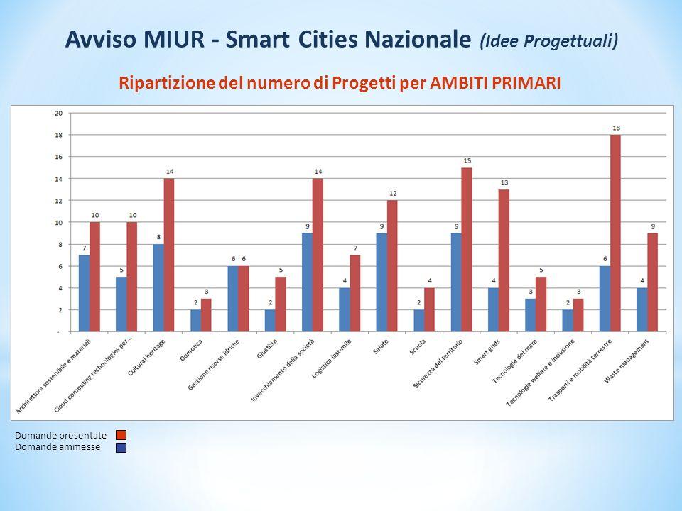 Ripartizione del numero delle iniziative per REGIONE e relativi AMBITI PRIMARI * * All interno di ciascun progetto sono coinvolte anche più Regioni Avviso MIUR - Smart Cities Nazionale (Idee Progettuali)