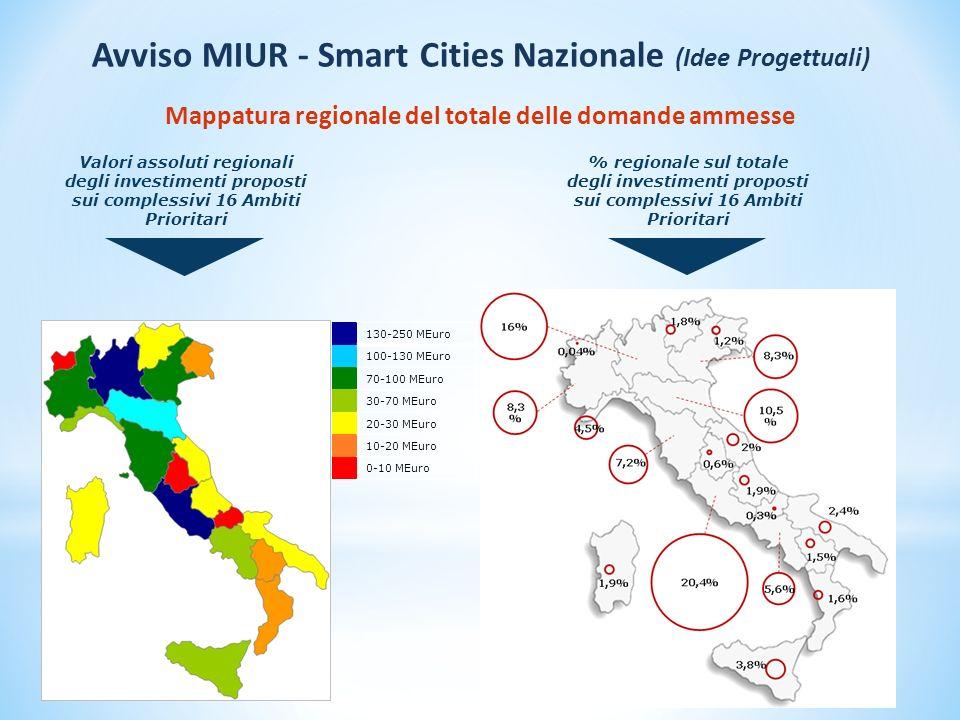 Valori assoluti regionali degli investimenti proposti sui complessivi 16 Ambiti Prioritari 130-250 MEuro 100-130 MEuro 70-100 MEuro 30-70 MEuro 20-30 MEuro 10-20 MEuro 0-10 MEuro Mappatura regionale del totale delle domande ammesse % regionale sul totale degli investimenti proposti sui complessivi 16 Ambiti Prioritari Avviso MIUR - Smart Cities Nazionale (Idee Progettuali)