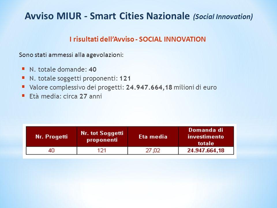 Ripartizione dei costi per AMBITI PRIMARI Avviso MIUR - Smart Cities Nazionale (Social Innovation)