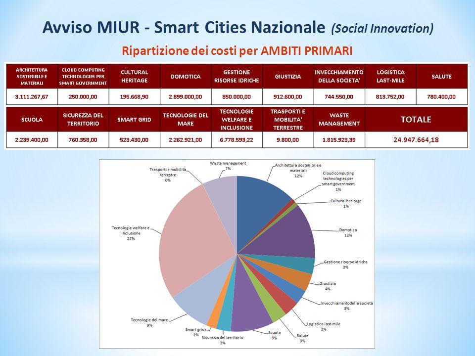 Ripartizione del numero di Progetti per AMBITI PRIMARI Domande presentate Domande ammesse Avviso MIUR - Smart Cities Nazionale (Social Innovation)
