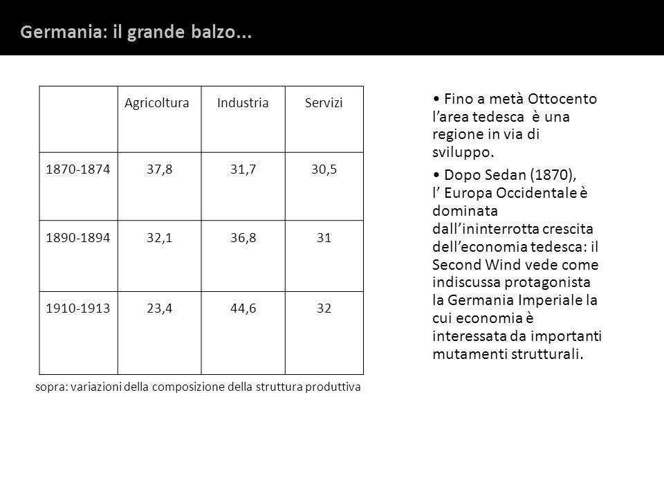 Germania: il grande balzo... AgricolturaIndustriaServizi 1870-187437,831,730,5 1890-189432,136,831 1910-191323,444,632 sopra: variazioni della composi