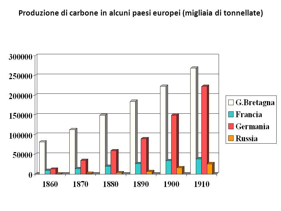 Produzione di carbone in alcuni paesi europei (migliaia di tonnellate)