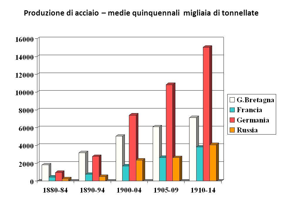 Produzione di acciaio – medie quinquennali migliaia di tonnellate