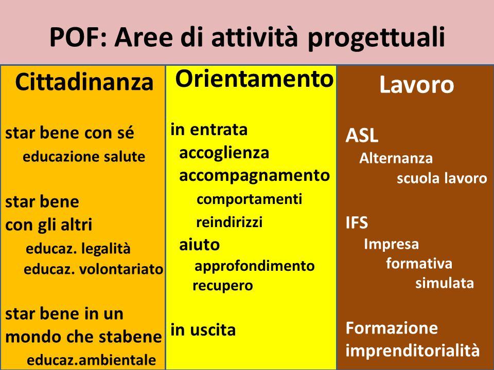 POF: Aree di attività progettuali Cittadinanza star bene con sé educazione salute star bene con gli altri educaz.